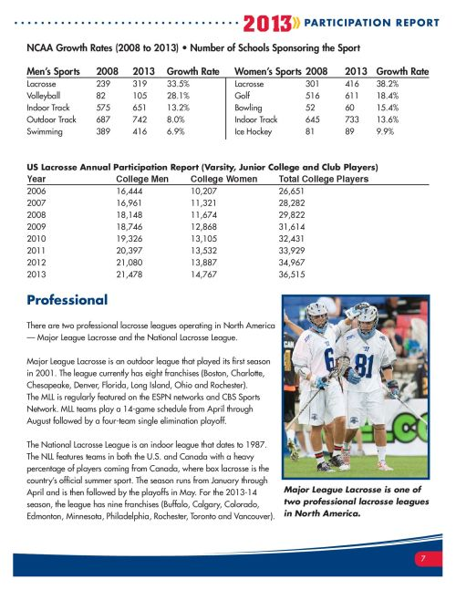 2013 Lacrosse Participation Survey Pg 7