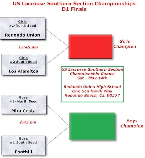 CIF Southern Section Football Playoff Bracket