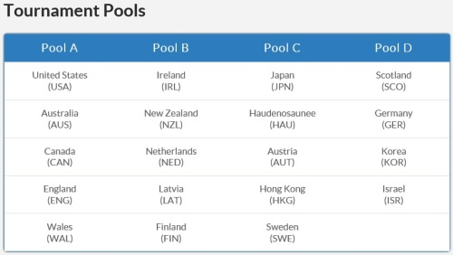 2013 FIL Women's Lacrosse World Championship Pools