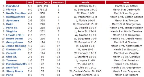 NCAA Women's Lacrosse Poll