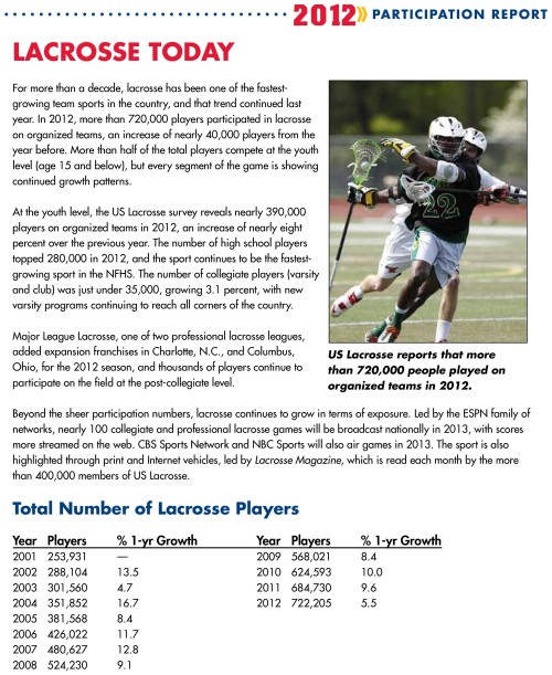 2012 US Lacrosse Participation Survey-page-003
