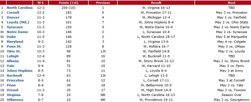 NCAA Men's Lacrosse Poll