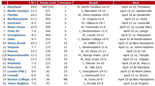 NCAA Women's Lacrosse Poll