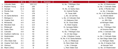 WCLA Coaches Poll
