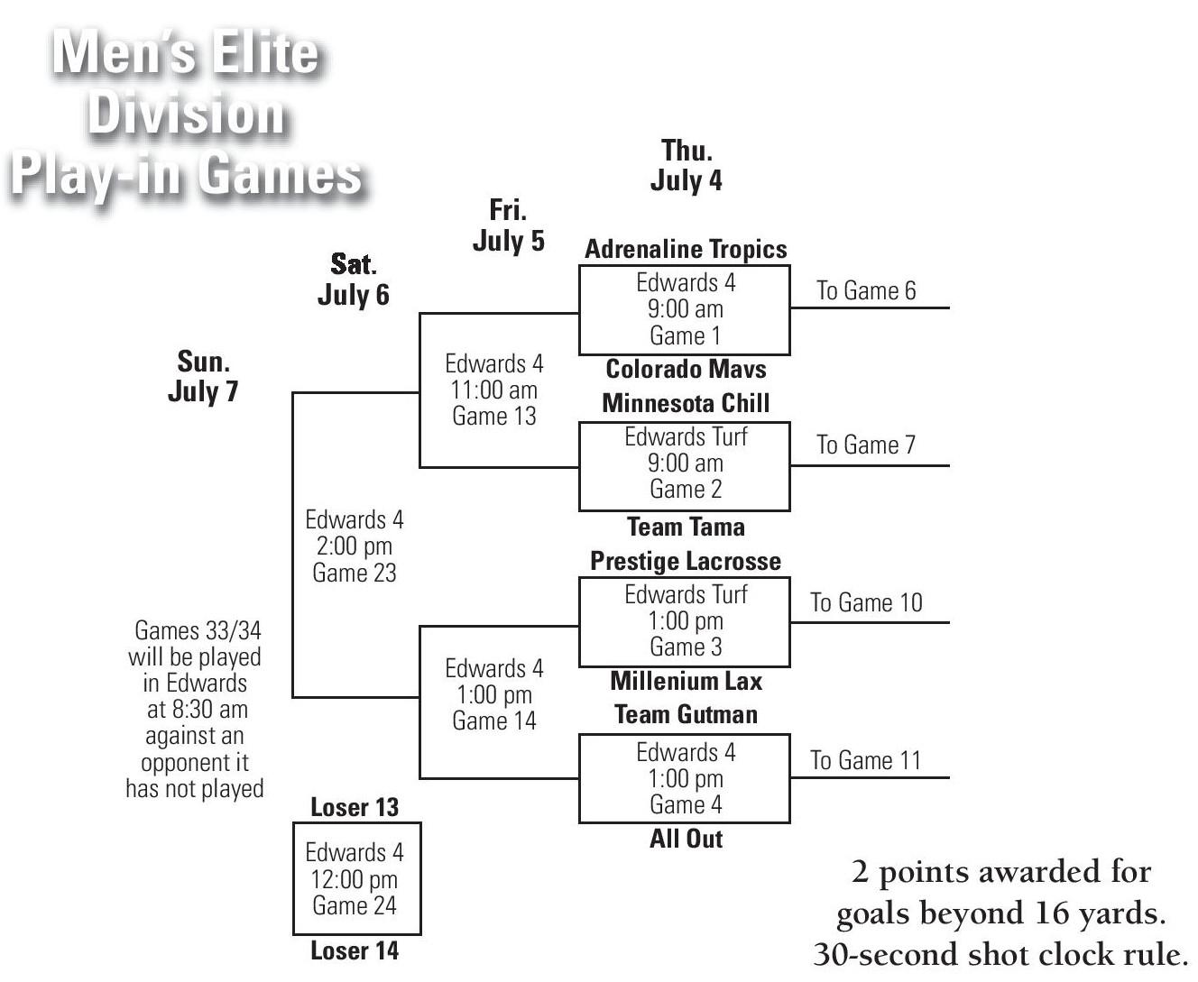 2013 Vail Lacrosse Shootout Mens Elite Brackets Play In Games