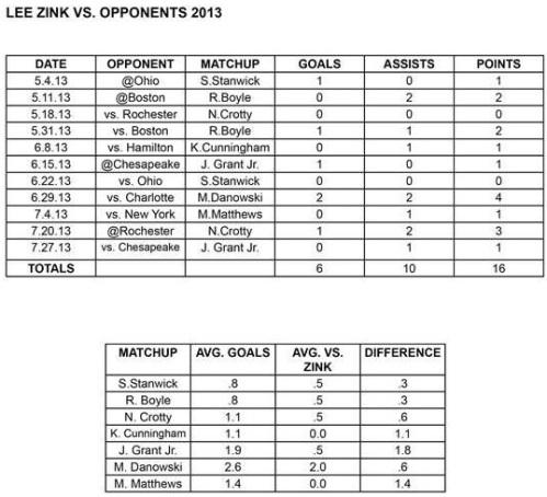 Denver Outlaws Defenseman Lee Zink