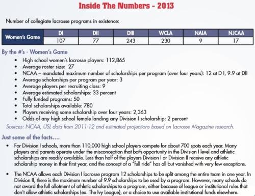 US Lacrosse NCAA Women's Lacrosse Recruiting Statistics