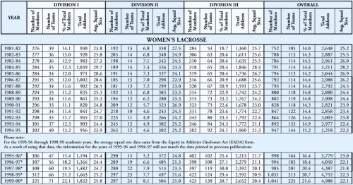 NCAA Women's Lacrosse Participation