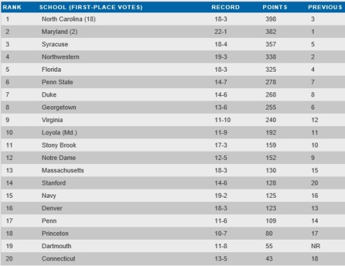 NCAA IWLCA Women's Lacrosse Coaches Poll Preseason 2013-14