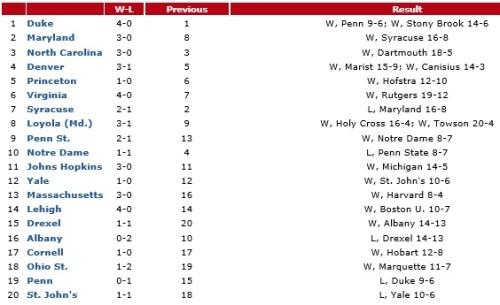 NCAA Men's Div I Rankings