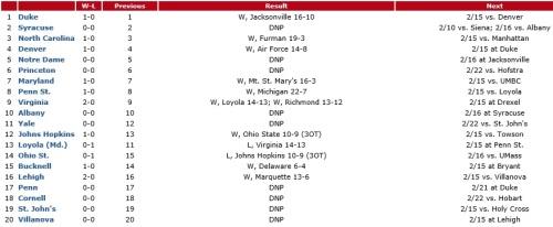 NCAA Men's Div I February 10 Rankings