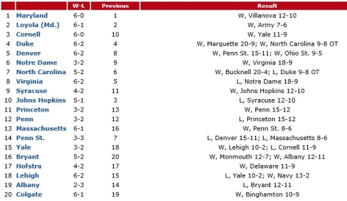 Who's Hot? Cornell (+7): The Big Red's second straight top-20 win, over Yale, paired with three other top-10 teams losing last week, vaults Cornell to its season-high. Bryant (+4): The Bulldogs got a one-goal win on the road at Albany, holding the Great Danes to a season-low 11 goals. The NEC favorite heads into conference play on Saturday at Hobart on a high. Who's Not? Johns Hopkins (-7): The Blue Jays have just one loss, coming by two goals on Saturday at home to Syracuse, but their best win of the season is over No. 11 Princeton. Penn St. (-7): A two-goal loss at home to UMass does not do the Nittany Lions any favors in its NCAA at-large or bust 2014 campaign. It was actually a two-loss week for Penn St., falling at Denver last Monday. Albany (-5): The Great Danes lost their third game of the season on Saturday, but a 25-10 win over UMass just a week earlier keeps them in the top-20. Who's New? No one, but the bubble teams remain well-positioned striking distance. Dropped Out? None, but Colgate is on notice after a 10-9 win over Binghamton. The Raiders host No. 3 Cornell on Tuesday.