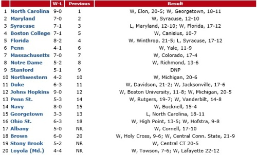 Who's Hot? Ohio State (+2): While this week's wins over High Point and Hofstra didn't have the same effect as last week's victories over Louisville and Northwestern, the Buckeyes continue their climb, with this week's mini-jump due in large part to some flux in the 15-20 zone of the rankings. Brown (+2): The Bears also benefit from the back-end flux this week, moving up another two spots from their entrance in the rankings last week with wins over Holy Cross and Central Connecticut. Boston College (+1): Movement at the top of the poll was minimal this week, but the Eagles sneaked up one slot after Florida's loss to Syracuse. The Orange also had a loss at No. 3 this week (to No. 2 Maryland), but the head-to-head win over BC earlier in the year made this placement the most logical. Who's Not? Georgetown (-2): The only team to drop more than one spot gets a bit of a raw deal — the Hoyas' loss this week was to top-ranked North Carolina — but everybody from No. 6 Penn down won this week, magnifying the Hoyas winding up in the loss column. Florida (-1): A visit to the Carrier Dome didn't treat the Gators well, as the hosts took a 17-12 victory on Saturday afternoon, snapping an eight-game win streak.  Who's New? Albany (17): Improving to 5-0 after a win over Cornell on Sunday, the Great Danes make their move into the rankings for the first time this week. Stony Brook (19): Improving to 5-2 on the year, the Seawolves move back into the rankings this week and look to have the potential for smooth sailing through the America East season going forward. Loyola (20): Wins over Towson and Lafayette this week get the Greyhounds back into good graces, having snapped a four-game losing streak against Towson (and earned a quality win in the process). Dropped Out? James Madison: A loss to unranked Rutgers does the Dukes in this week, but they can get right back into the mix with Virginia and Maryland this week. Despite falling out of the Top 20 this week, Virginia is a quality foe, a