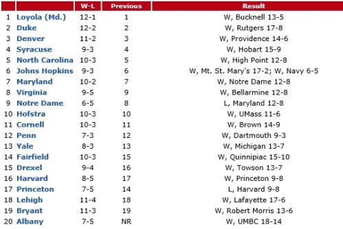 """Who's Hot? Harvard (+1): Only a couple teams gained ground in the rankings this week, and one was the Crimson with its 8-7 win over Princeton. Harvard remains in first place in the Ivy League standings at 4-1 with a head-to-head win over Cornell, which is also 4-1. For the past couple seasons, Harvard has been pegged as a team to watch and it appears there is no more appropriate time than now. Drexel (+1): """"We're doing our best to peak at the right time,"""" Dragons coach Brian Voelker said after Drexel beat Towson 13-7 on Saturday night. His group locked up the second seed for the CAA tournament and has won five straight games. Who's Not? Princeton (-3): Princeton lost any chance of winning the Ivy League title when it lost to Harvard on Saturday. The Tigers are ineligible for the conference postseason tournament. The loss also hurt Princeton's NCAA tournament at-large chances as every other Ivy League foe ranked ahead of them could be compared more favorably by the NCAA tournament selection committee. Who's New? Albany (20): Albany returns to the Top 20 after downing UMBC 18-14 on Saturday. The Great Danes have an intriguing game with Binghamton this week to decide the top seed for the America East tournament. Both teams are 4-0 in league. Dropped Out? Air Force (previously 20): The Falcons made it a one-week stay in the Top 20, falling to Ohio State 8-6 in Columbus. Suddenly, the Buckeyes are 6-6 and right back in the ECAC and national conversation, sitting just outside LM's main list."""