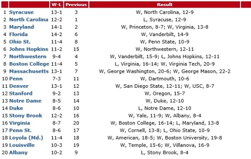 Who's Hot? Johns Hopkins (+9): A big Sunday win over Northwestern marked the first time the Blue Jays have topped their ALC foes in Chicago, and improved the Blue Jays to 11-2 on the year with another test against Penn State this week.  Virginia (+4): With a win over Boston College and a tough showing against Maryland before the Terps ran away with things late, the Cavaliers showed they've got some life in them yet as tournament time approaches.  Ohio State (+3): A comeback against Penn State helped their movement, along with the drop of some other teams that were ahead of them. Who's Not? Albany (-11): Last week's loss to Syracuse ended their perfection but proved they could play top teams tough. This week, they plummet after sputtering with only four goals against Stony Brook. That, plus having no Top 20 wins to speak of make them the big drop this week, but they remain in the rankings with teams like Navy still waiting in the wings. Northwestern (-3): A tough 2OT loss to Johns Hopkins has the Wildcats re-slotted to make room for the Blue Jays and an Ohio State team that also holds a win over them to move up. Boston College (-3): The Eagles fall out of the Top 5 after dropping against Virginia - playing North Carolina, Syracuse and Maryland tough is great, but they stand at 3-4 in league play. Who's New? None: But, Princeton is becoming harder and harder to ignore, as the Tigers have won seven of their last eight, with the only loss coming by one goal against Maryland this week. In that stretch they also have a win over newly minted No. 15 Virginia.  Navy also continues to make its case, improving to 14-1 on the year this week. The looming regular season finale against Loyola this weekend should speak volumes about where Navy stands.