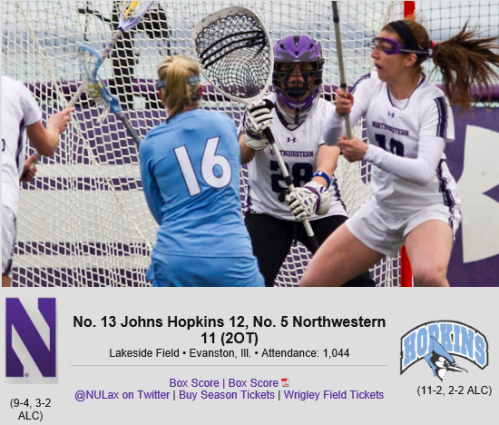 In a game that was as even statistically as it was on the scoreboard, No. 5 Northwestern fell 12-11 in double overtime to the resilient Johns Hopkins Blue Jays Sunday at Lakeside Field in Evanston. The loss marks the first for the Wildcats at their home stadium in nearly two years as well as the first ever road win for the Blue Jays (11-2, 2-2) in the series.  Northwestern (9-4, 3-2) had not played in a game decided in double overtime since a 13-12 victory over Penn in the 2009 NCAA semifinals.  The Wildcats were paced at the offensive end for a fourth straight game by senior Kat DeRonda, who matched career highs for both goals (4) and assists (3) to finish with seven points, two better than her previous single game high for points. It's also the highest single-game points total for a Wildcat since Erin Fitzgerald also recorded seven against Harvard on March 16, 2013. DeRonda has racked up 19 points in her last four outings after registering 15 through Northwestern's first nine games of the season.  Junior goalkeeper Bridget Bianco posted 11 saves between the pipes, her highest total since notching 14 in the 2014 season-opener.  Northwestern was ahead or tied for the first 42 minutes of the game before the visitors took their first lead, 9-8, with 17:37 remaining. The 'Cats scored the next two goals to regain the upper hand with 7:23 on the clock and were nearly able to ride the 10-9 edge to victory, but Hopkins standout Taylor D'Amore slipped free and scored with just 49 seconds remaining to send the game to extra time.  The skies in Evanston opened up as overtime began, but it didn't dampen the level of competition at Lakeside Field. JHU scored first in the extra session before Northwestern pulled level at 11 on a quickstick Kelly Rich tally off DeRonda's third assist of the day.  That goal advanced the game to sudden victory, where the Blue Jays held the lion's share of possession and eventually earned the game-winner on an aggressive right-handed dodge by Dene' DiMartino, who ended the match with just 20 seconds left in the OT period with her fifth goal of the day.  JHU, who came into the game fresh off of back-to-back one-goal ALC losses, managed to reverse course in close games and hand the Wildcats their third one-goal defeat this season.  Both sides fired off 28 shots in the game, while Northwestern battled its way to a 15-13 advantage in draw controls -- led by Alyssa Leonard's nine -- and 16-12 edge in ground balls. Johns Hopkins committed 12 turnovers in the game, just one more than NU.  Northwestern got off to a promising 3-0 lead, with DeRonda contributing to the first two goals for the 'Cats before junior Jess Carroll scored on an aggressive move at the 23:32 mark of the opening half. DiMartino and Jen Cook scored in short order for the Blue Jays before Kaleigh Craig netted her first of the day and 26th of the year to give Northwestern a 4-2 advantage.  After the Jays came back to tie things at four, scores by DeRonda and Macdonald provided Northwestern a two-goal lead that the Wildcats hoped to carry into halftime. But Hopkins had other ideas, scoring twice in the final minute of the half -- and nearly netting a third on an 8-meter attempt awarded with 1 second showing on the scoreboard that was thwarted by Bianco -- to send the game to the break knotted at six.