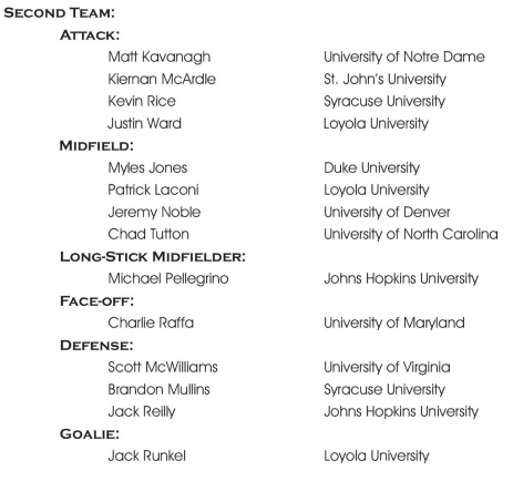 USILA All-America Team 2014 Second Team