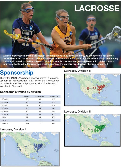 NCAA Women's Lacrosse Sponsorship Statistics