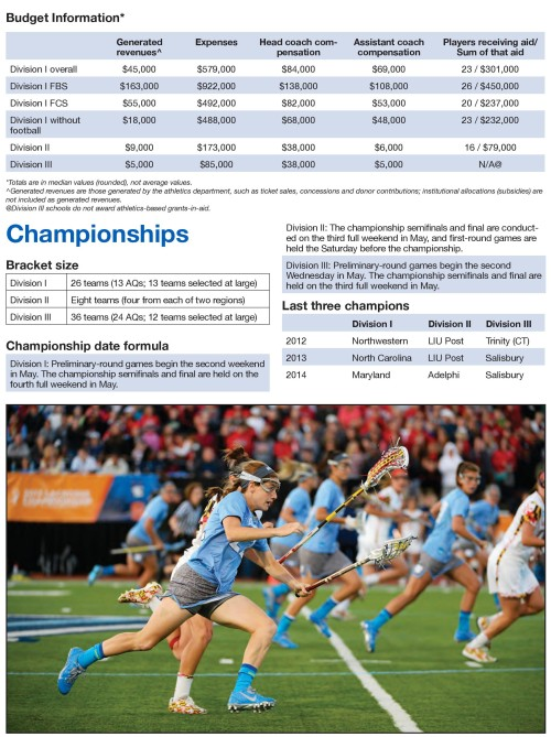 NCAA Women's Lacrosse Sponsorship 3